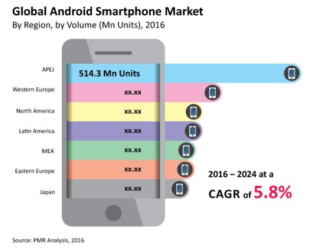 smartphone-market-market-bytes